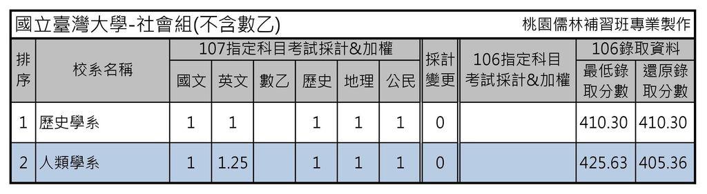 國立臺灣大學-社會組(不含數乙)