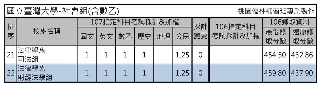 國立臺灣大學-社會組(含數乙)(2)