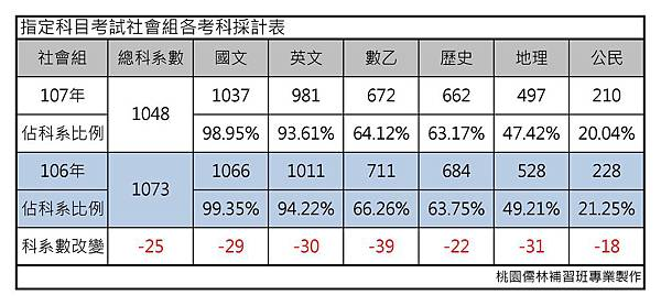 指定科目考試社會組各考科採計表