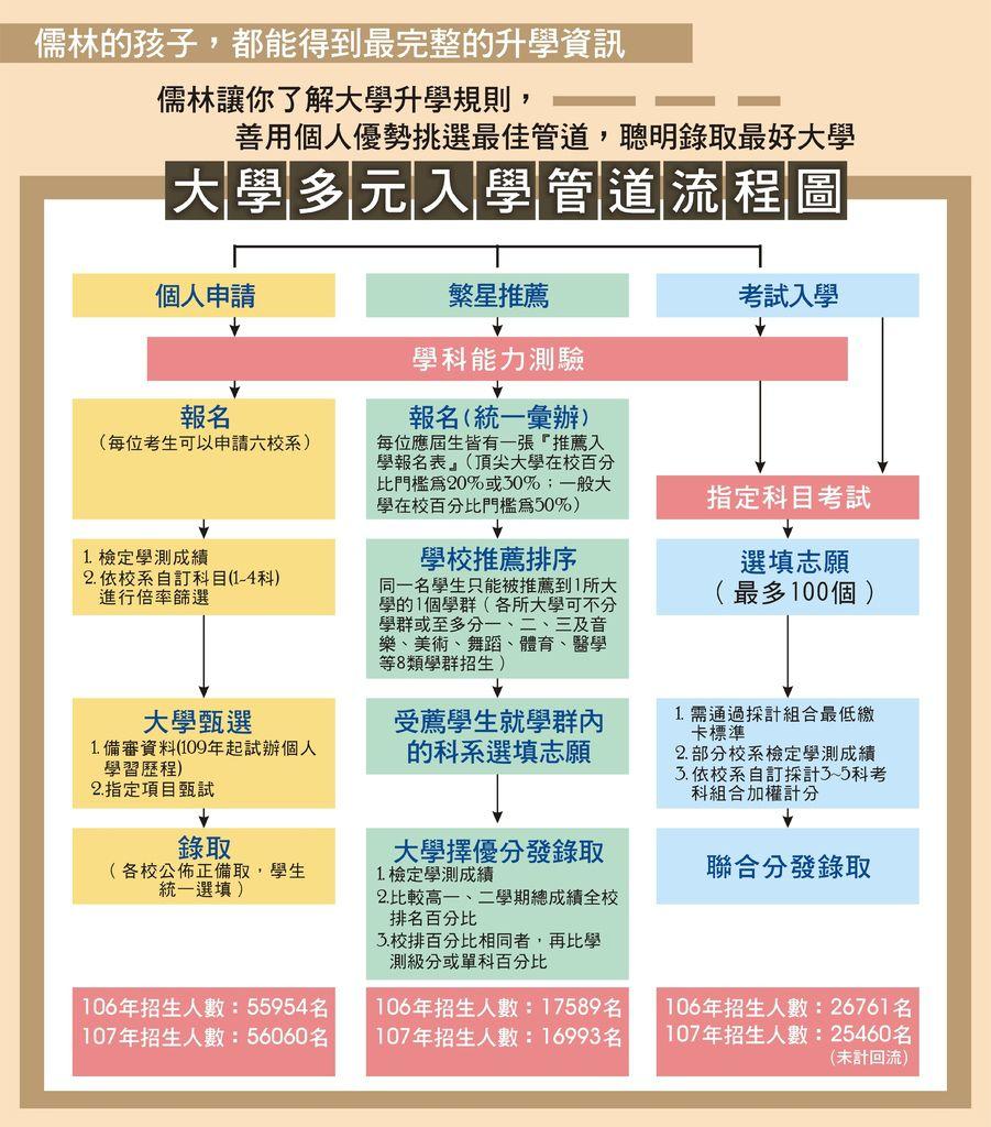 107_大學入學管道流程圖