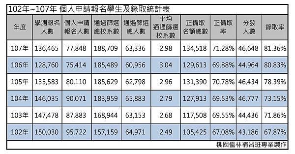 102年~107年 個人申請報名學生及錄取統計表