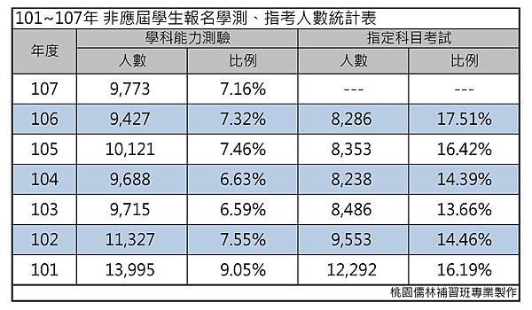 101~107年 非應屆學生報名學測、指考人數統計表