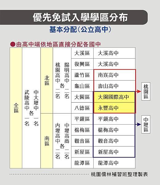 107優先免試入學學區分布