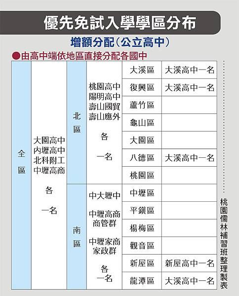 107優先免試入學學區分布_增額(公立)