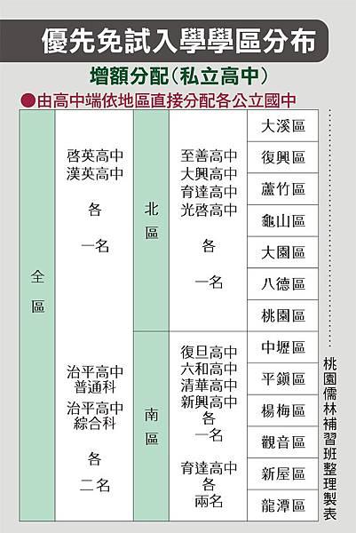 107優先免試入學學區分布_增額(私立)