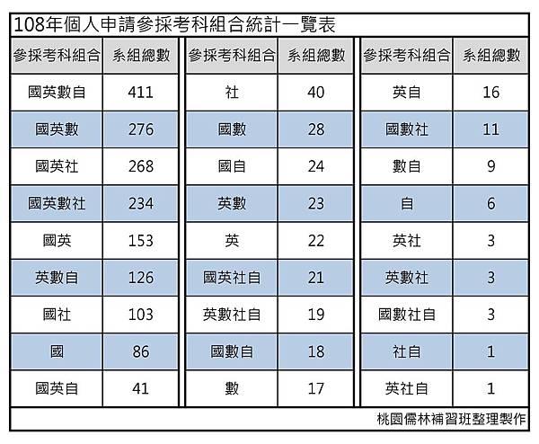 108年個人申請參採考科組合統計一覽表