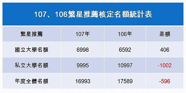 107年、106年繁星核定名額