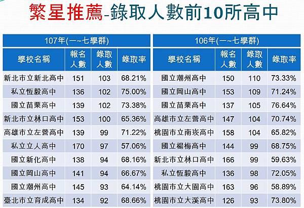 106、107年繁星錄取前10名高中
