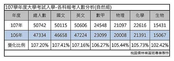 107學年度大學考試入學-各科報考人數分析(自然組)