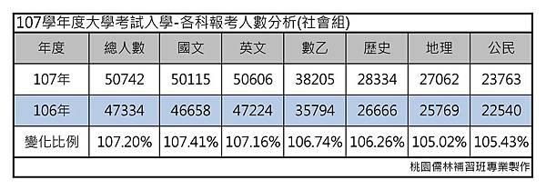 107學年度大學考試入學-各科報考人數分析(社會組)