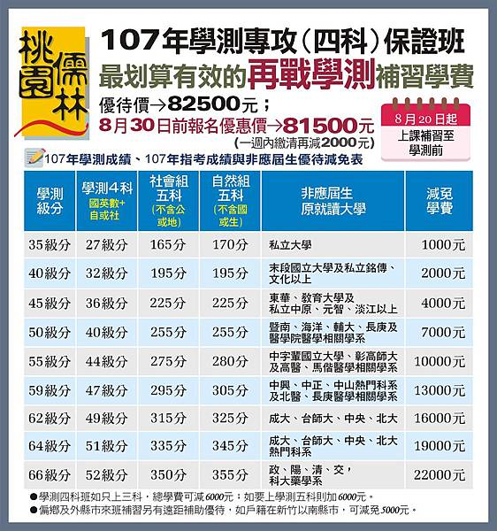 107_學測四科班學費優待(8.30)_107.8.14
