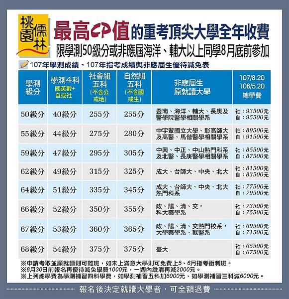 107_頂大全年收費(+指考成績優待)(+8月30前)_107.8.14