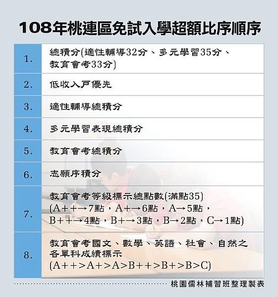 108超額比序_107.10.15