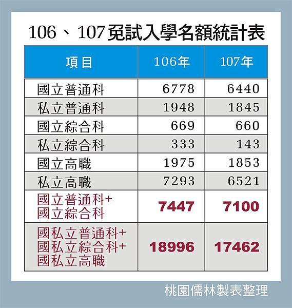 107.106免試名額統計_107.4.18