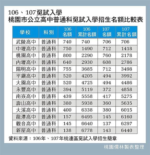 107.106免試公立高中普通科名額_107.4.18