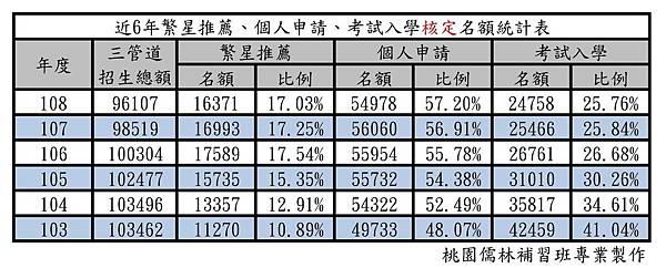 近6年繁星推薦、個人申請、考試入學核定名額統計表.jpg