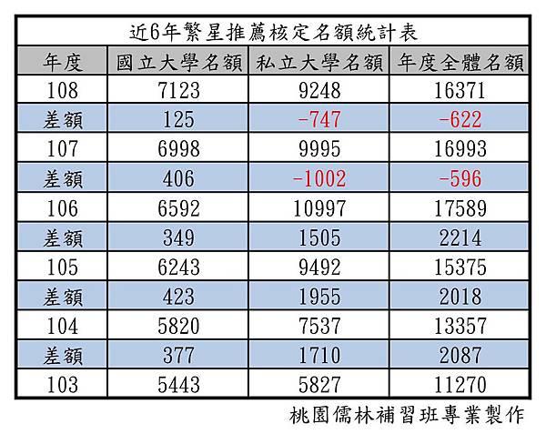 近6年繁星推薦核定名額統計表.jpg