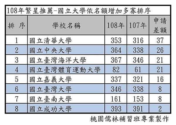 108年繁星推薦-國立大學依名額增加多寡排序.jpg