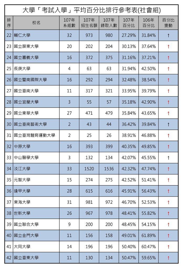 大學「考試入學」平均百分比排行參考表(社會組) (2).jpg