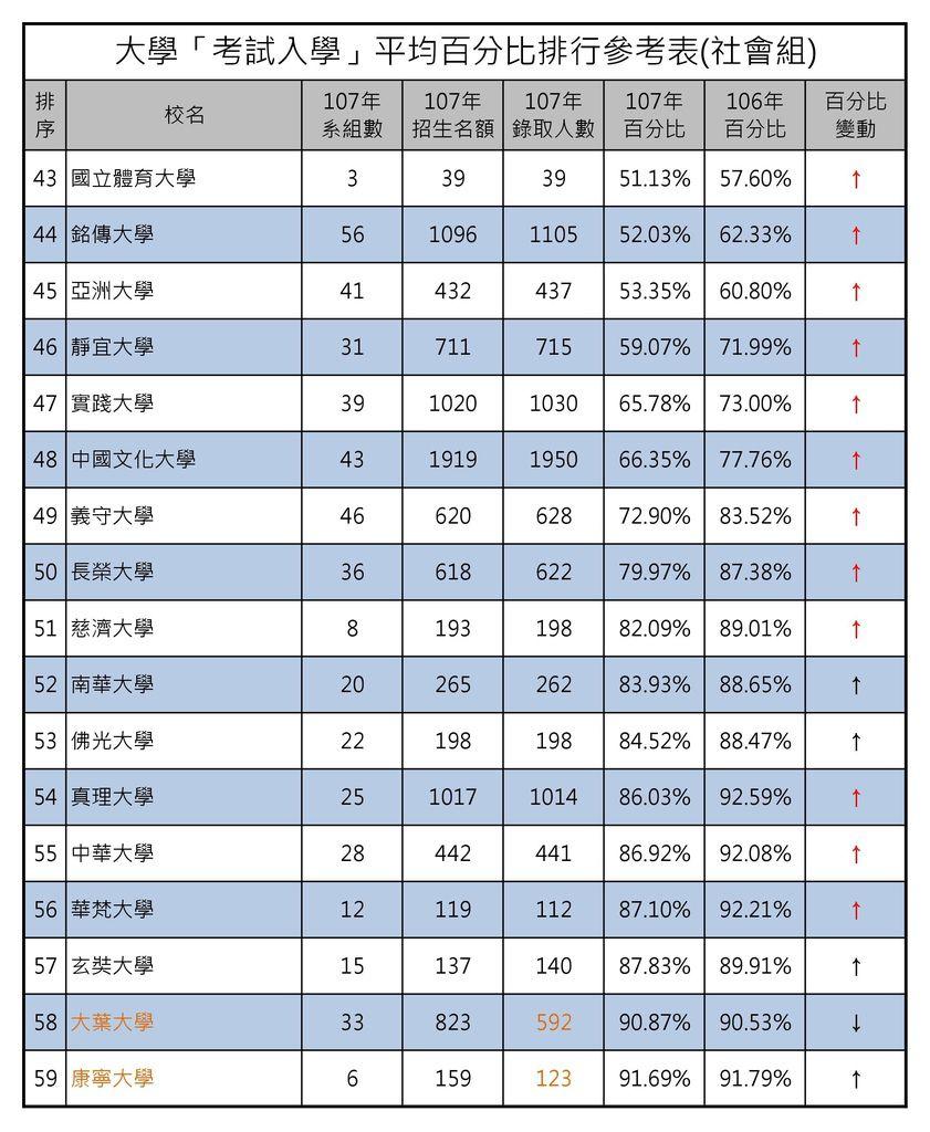 大學「考試入學」平均百分比排行參考表(社會組) (3).jpg