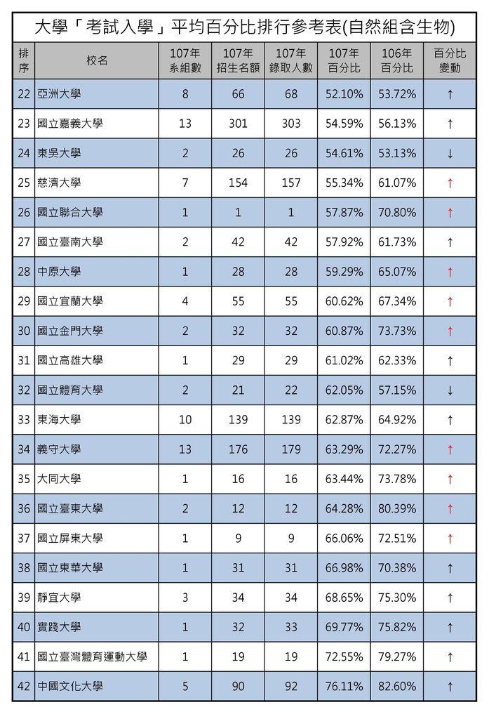 大學「考試入學」平均百分比排行參考表(自然組含生物) (2).jpg