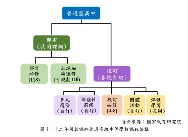 12年國教高中課程架構.jpg