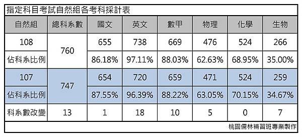 指定科目考試各考科採計表-自然組.jpg