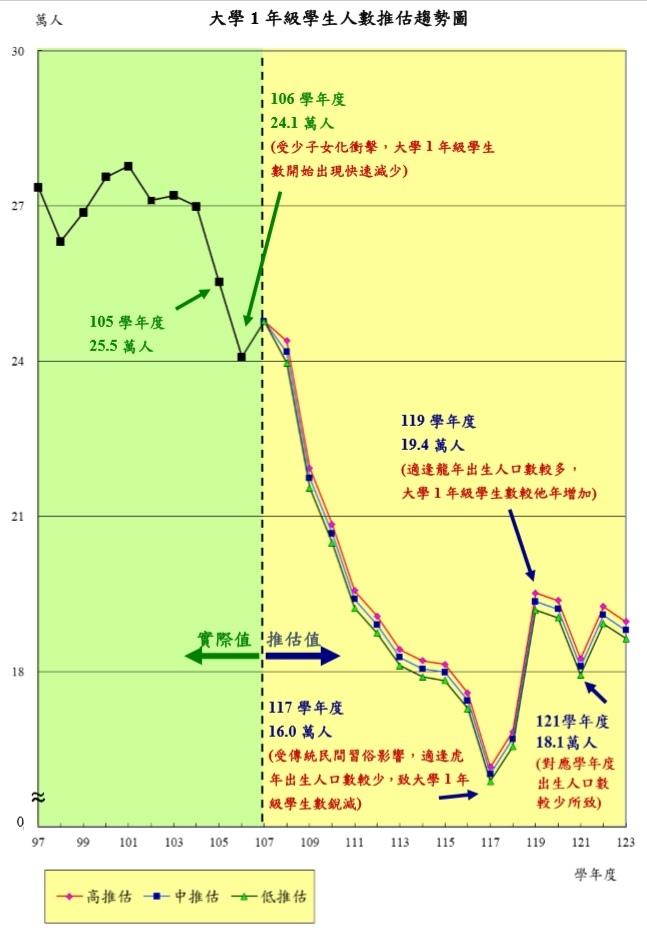 108到123大一人口推估圖.jpg