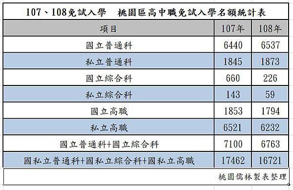 107、108高中職名額.jpg
