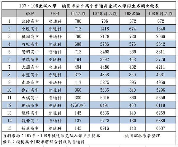 107、108各公立高中名額.jpg