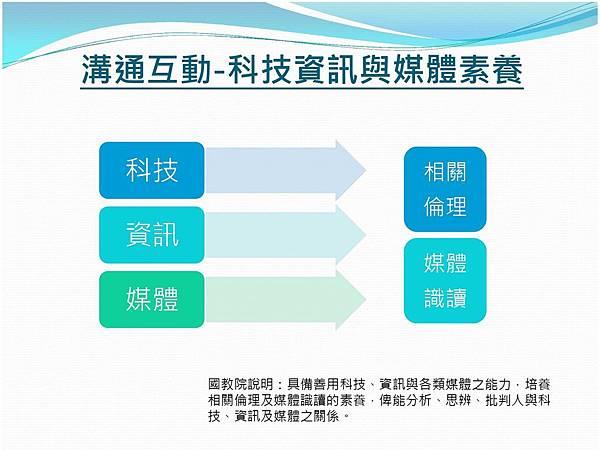 三面九項-資訊科技與媒體素養.jpg