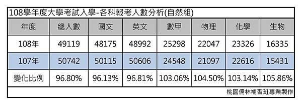 108學年度大學考試入學-各科報考人數分析(自然組).jpg