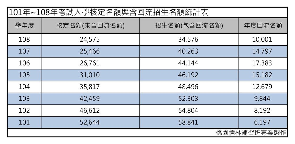 101年~108年考試入學核定名額與含回流招生名額統計表.jpg