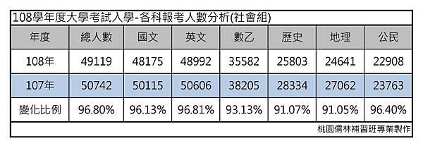 108學年度大學考試入學-各科報考人數分析(社會組).jpg