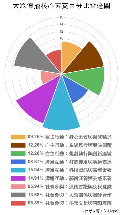 大眾傳播-核心素養百分比雷達圖.png