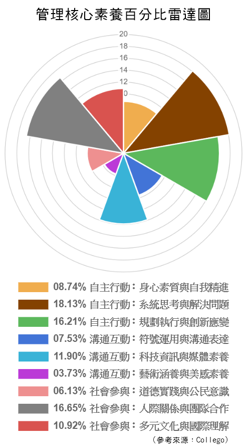 管理-核心素養百分比雷達圖.png
