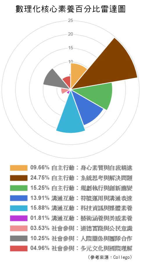 數理化-核心素養百分比雷達圖.png