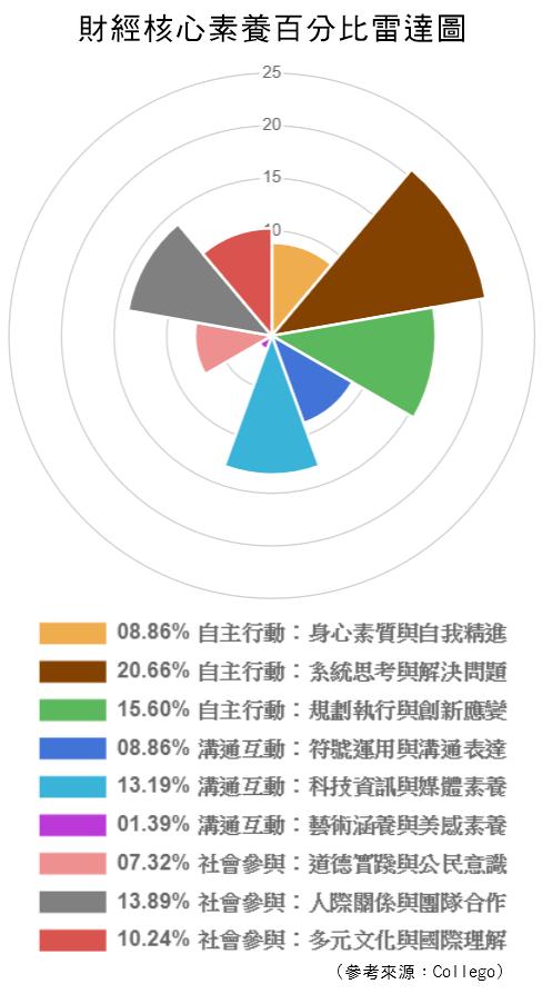 財經-核心素養百分比雷達圖.png