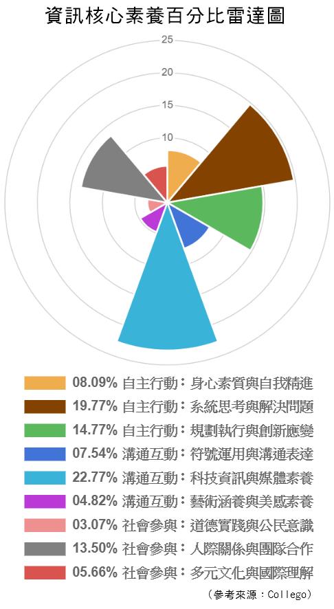 資訊-核心素養百分比雷達圖.png