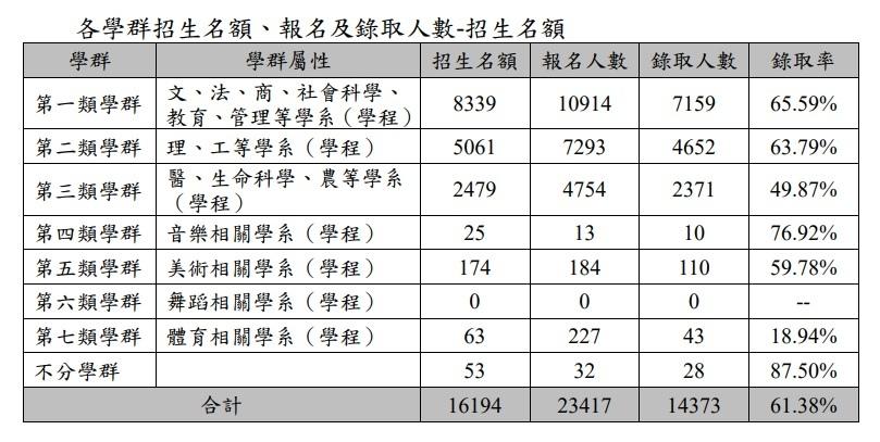 108年繁星各學群招生報名及錄取人數表.jpg