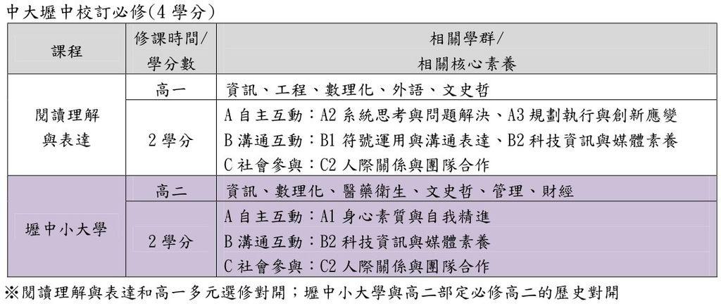 中大壢中校訂必修(桃園儒林).jpg