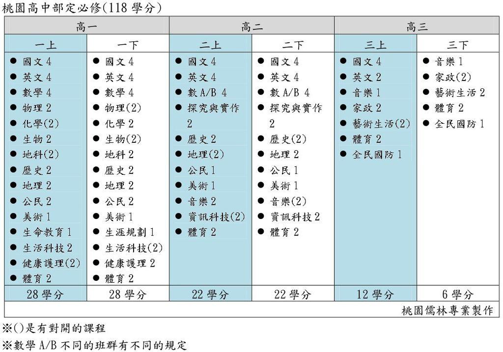 桃園高中部定必修(桃園儒林).jpg