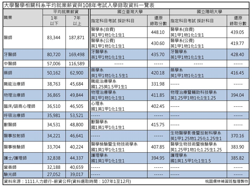 臺大與陽明醫學院,醫學相關科系就業薪資及指考錄取分數整理 (2).jpg