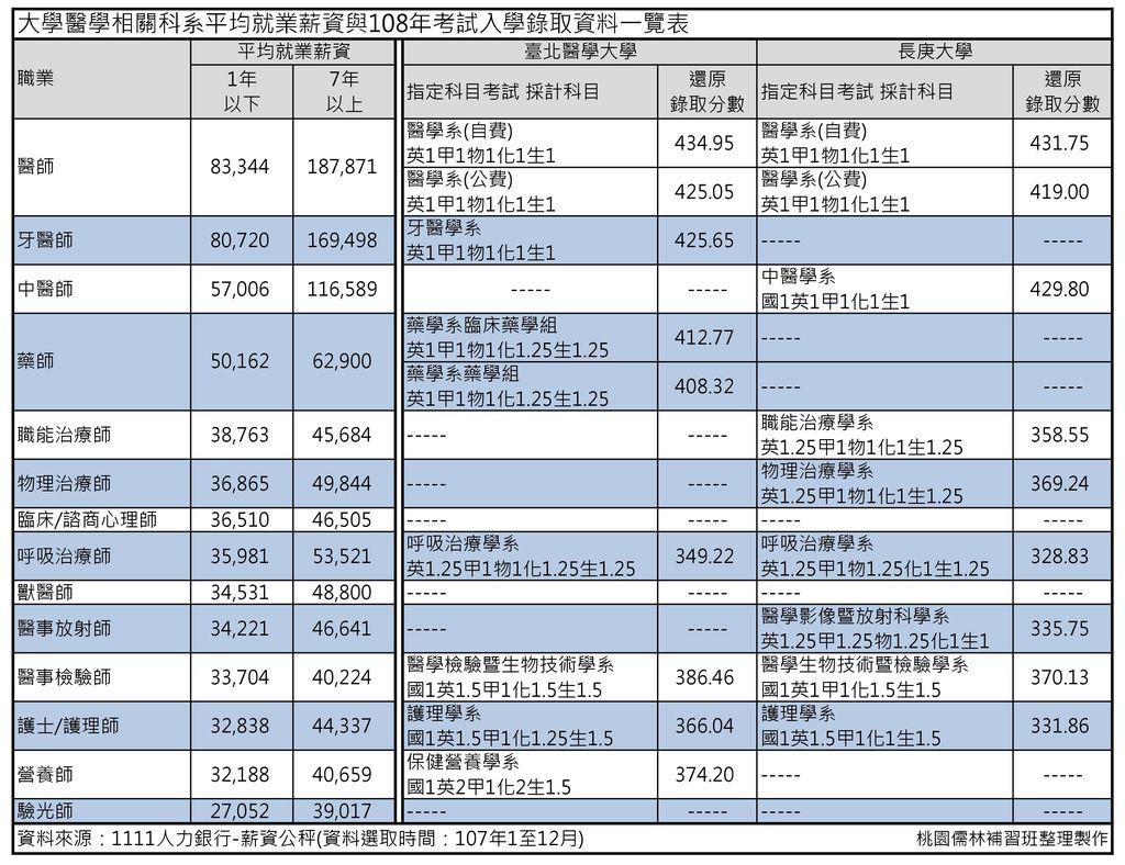 北醫與長庚醫學院,醫學相關科系就業薪資及指考錄取分數整理.jpg