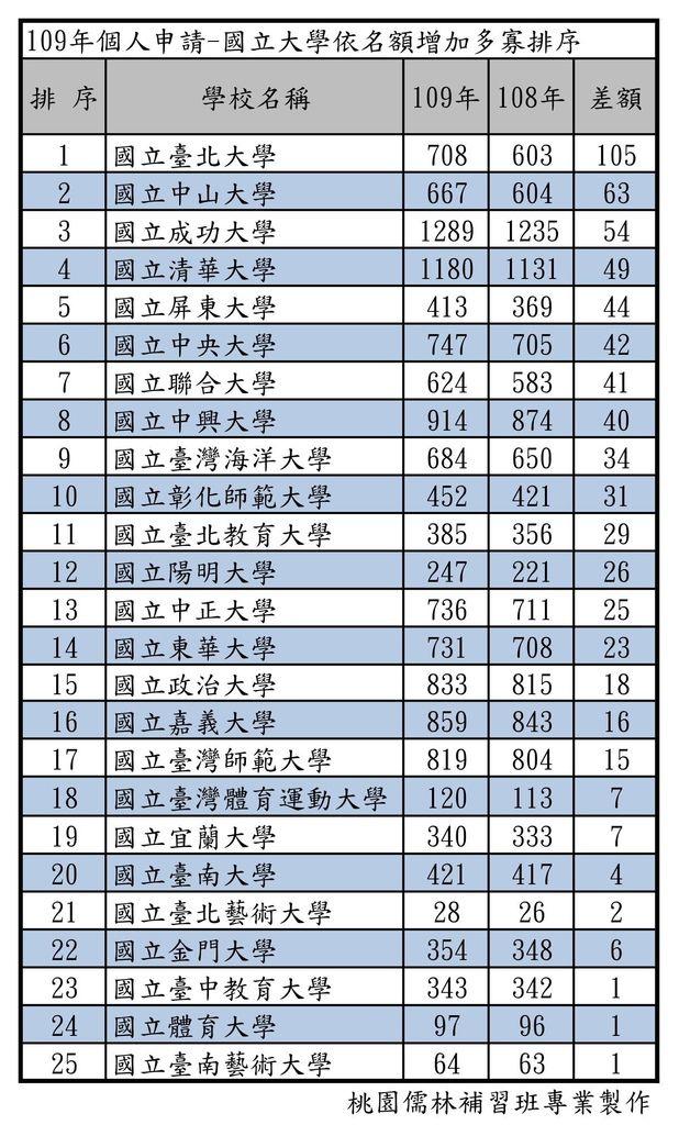 109年個人申請-國立大學依名額增加多寡排序.jpg