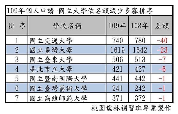 109年個人申請-國立大學依名額減少多寡排序.jpg