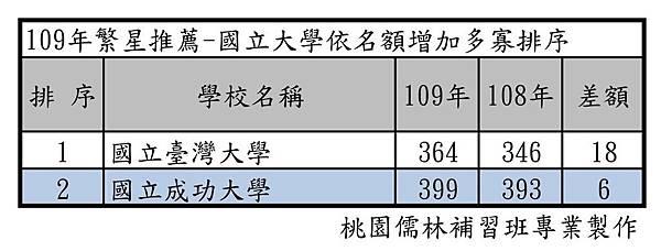 109年繁星推薦-國立大學依名額增加多寡排序.jpg