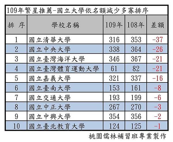 109年繁星推薦-國立大學依名額減少多寡排序.jpg