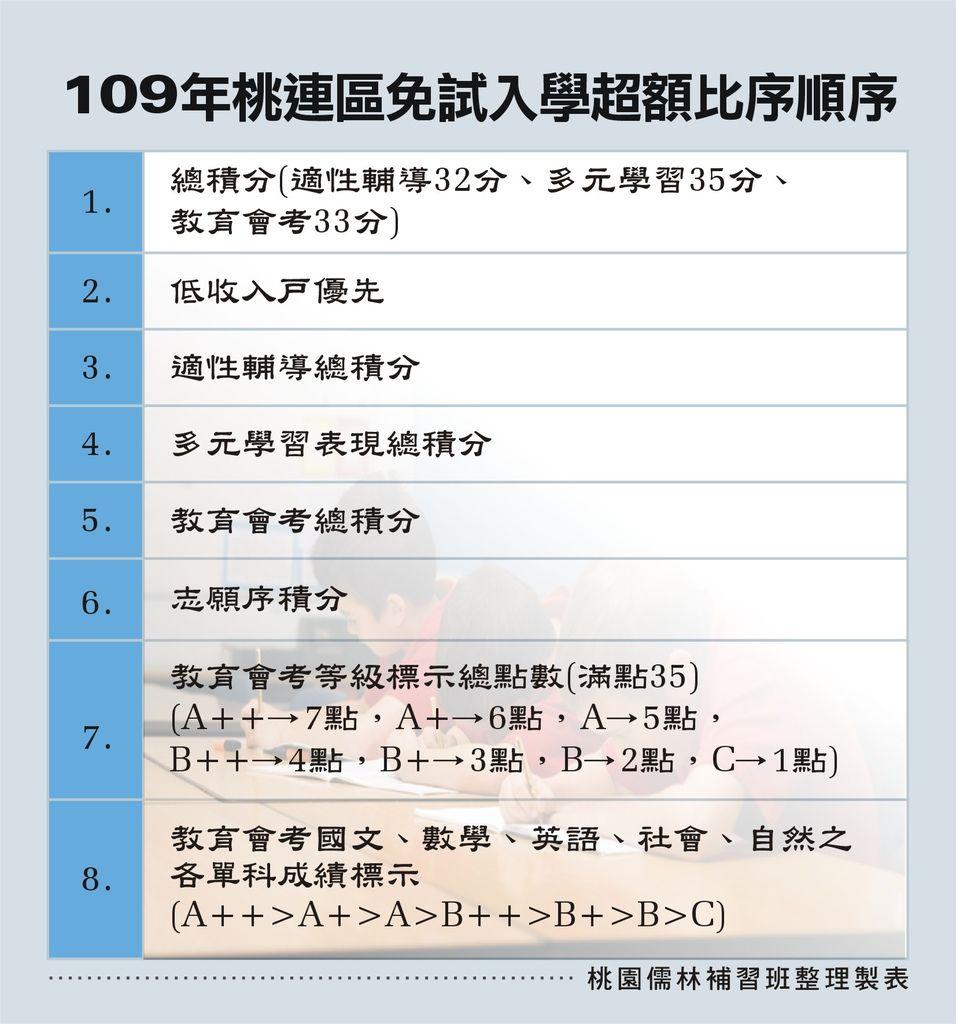 109_桃連區免試入學超額比序_109.12.5.jpg