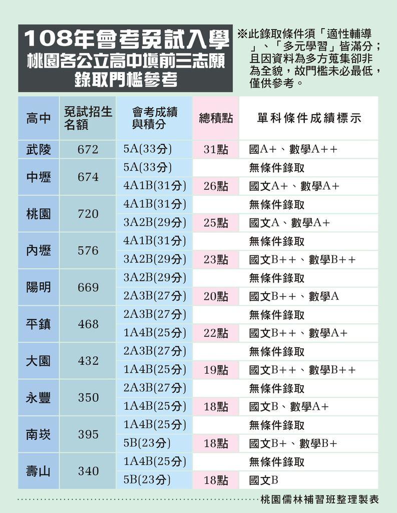 108年會考免試入學桃園各公立高中填前三志願錄取門檻參考.jpg